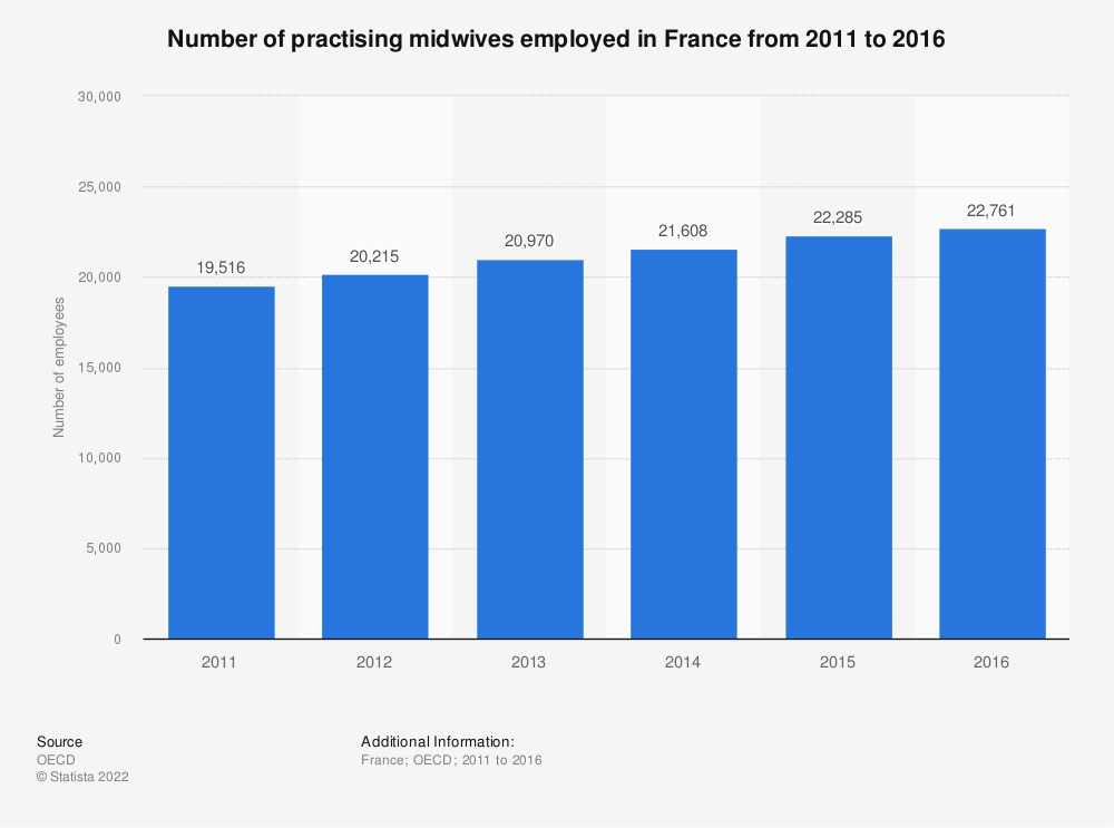 Statistic: Number of practising midwives employed in France from 2011 to 2016 | Statista