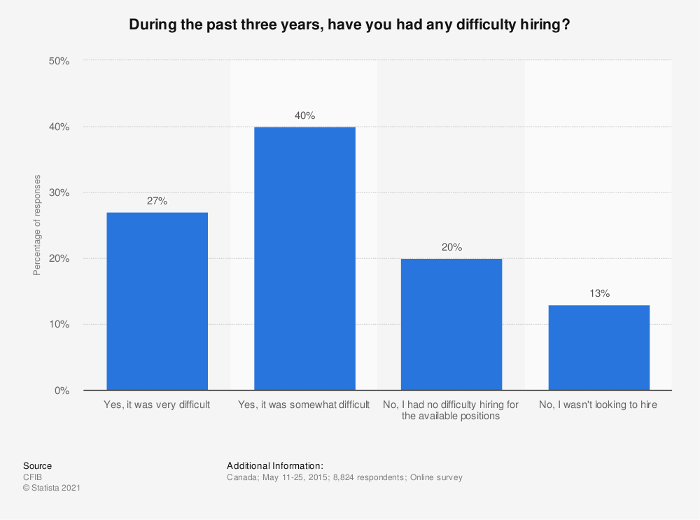 Statistic: During the past three years, have you had any difficulty hiring? | Statista