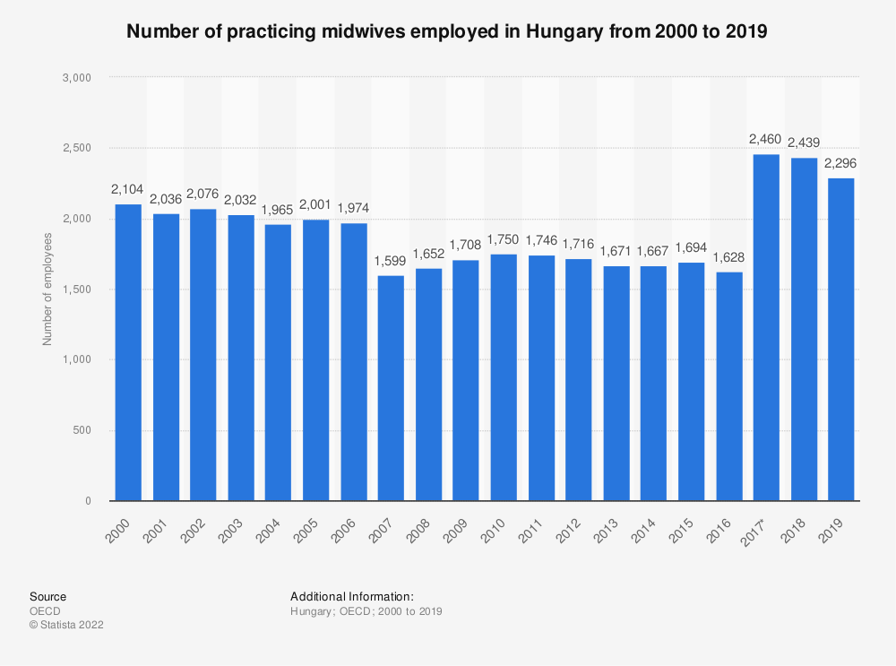 Statistic: Number of practicing midwives employed in Hungary from 2000 to 2017 | Statista