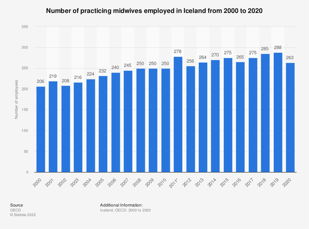Statistic: Number of practicing midwives employed in Iceland from 2000 to 2019 | Statista