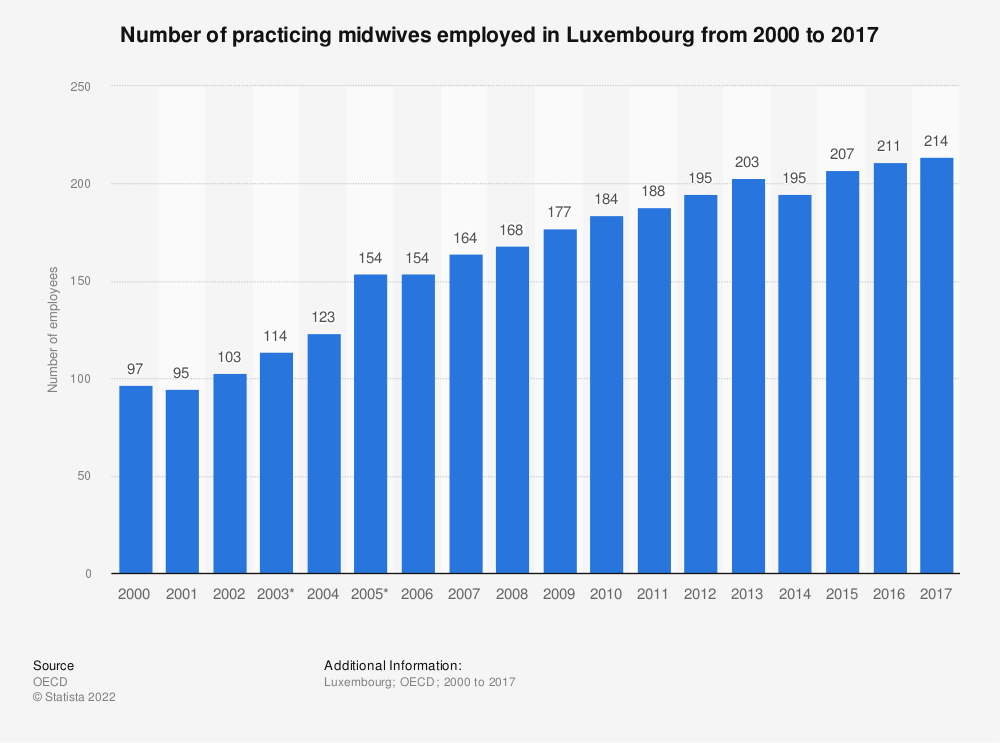 Statistic: Number of practicing midwives employed in Luxembourg from 2000 to 2017 | Statista