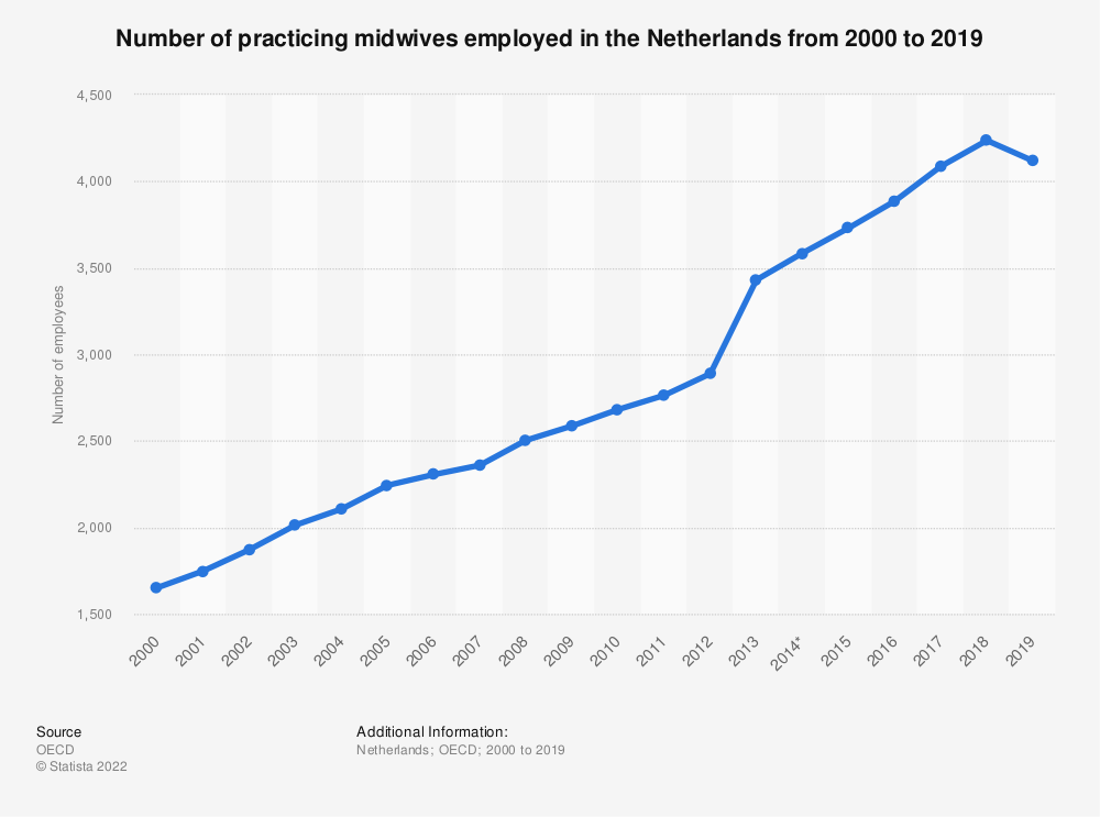Statistic: Number of practicing midwives employed in the Netherlands from 2000 to 2017 | Statista