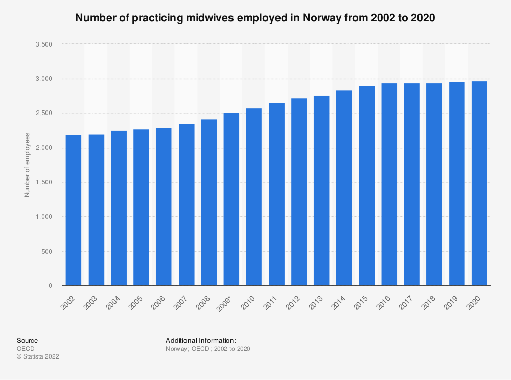 Statistic: Number of practicing midwives employed in Norway from 2002 to 2019 | Statista