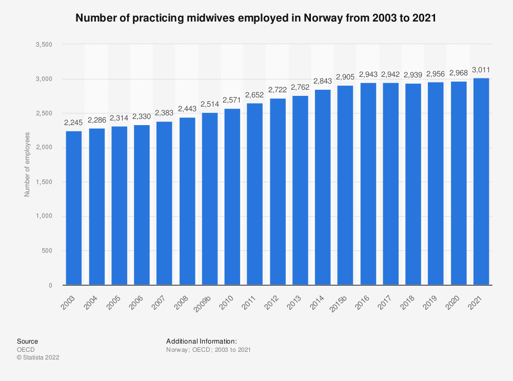 Statistic: Number of practicing midwives employed in Norway from 2002 to 2018 | Statista