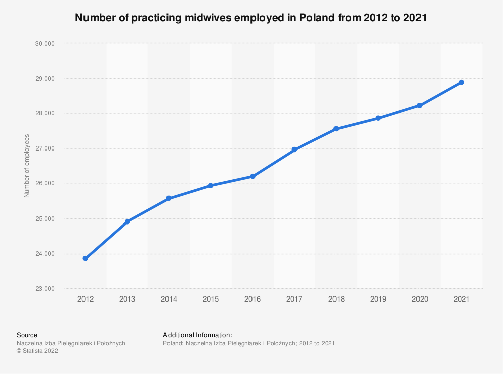 Statistic: Number of practicing midwives employed in Poland from 2012 to 2020 | Statista