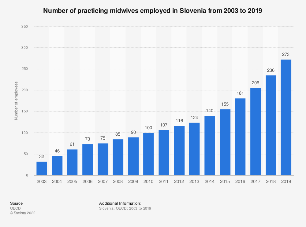 Statistic: Number of practicing midwives employed in Slovenia from 2003 to 2017 | Statista