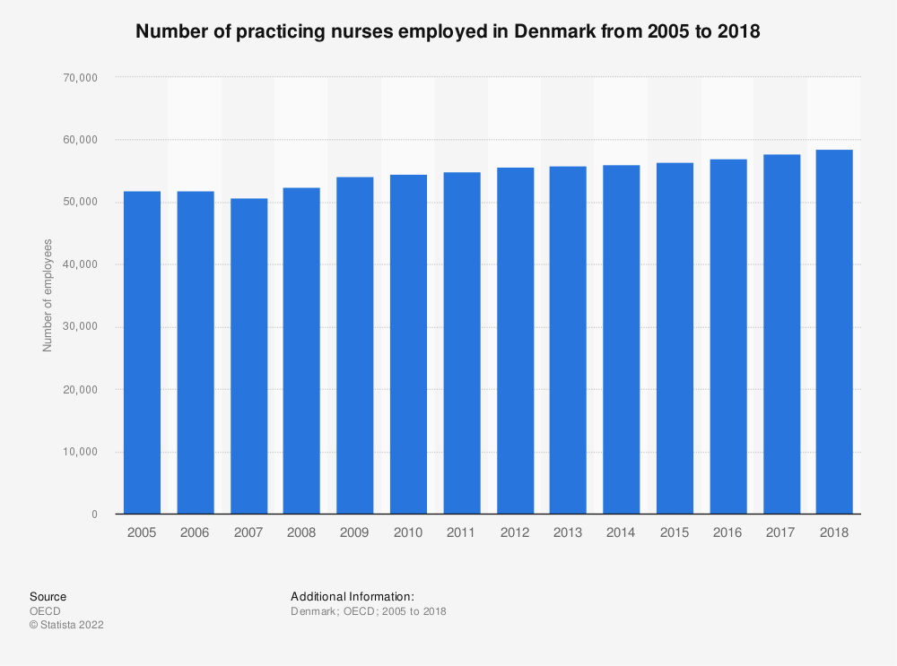 Statistic: Number of practising nurses employed in Denmark from 2000 to 2015 | Statista