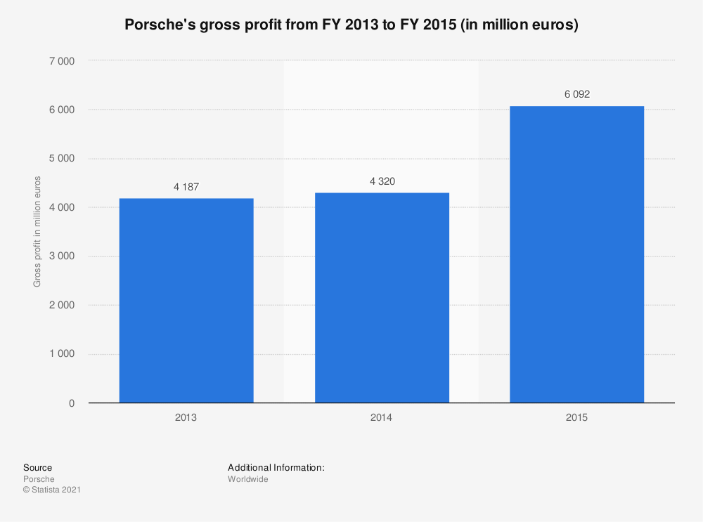 Statistic: Porsche's gross profit from FY 2013 to FY 2015 (in million euros) | Statista