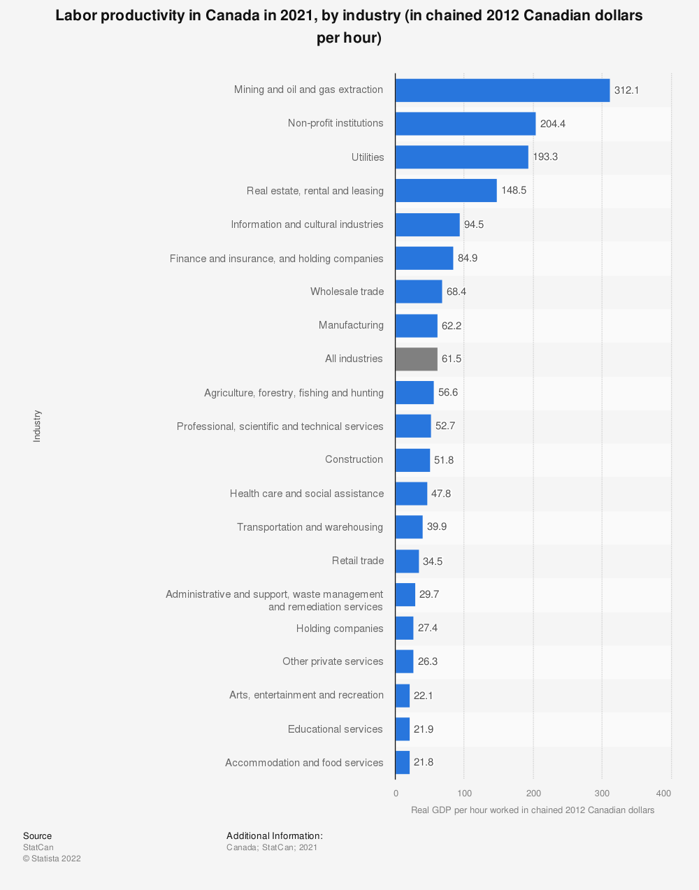 Statistic: Labor productivity in Canada in 2019, by industry (in chained 2012 Canadian dollars per hour) | Statista