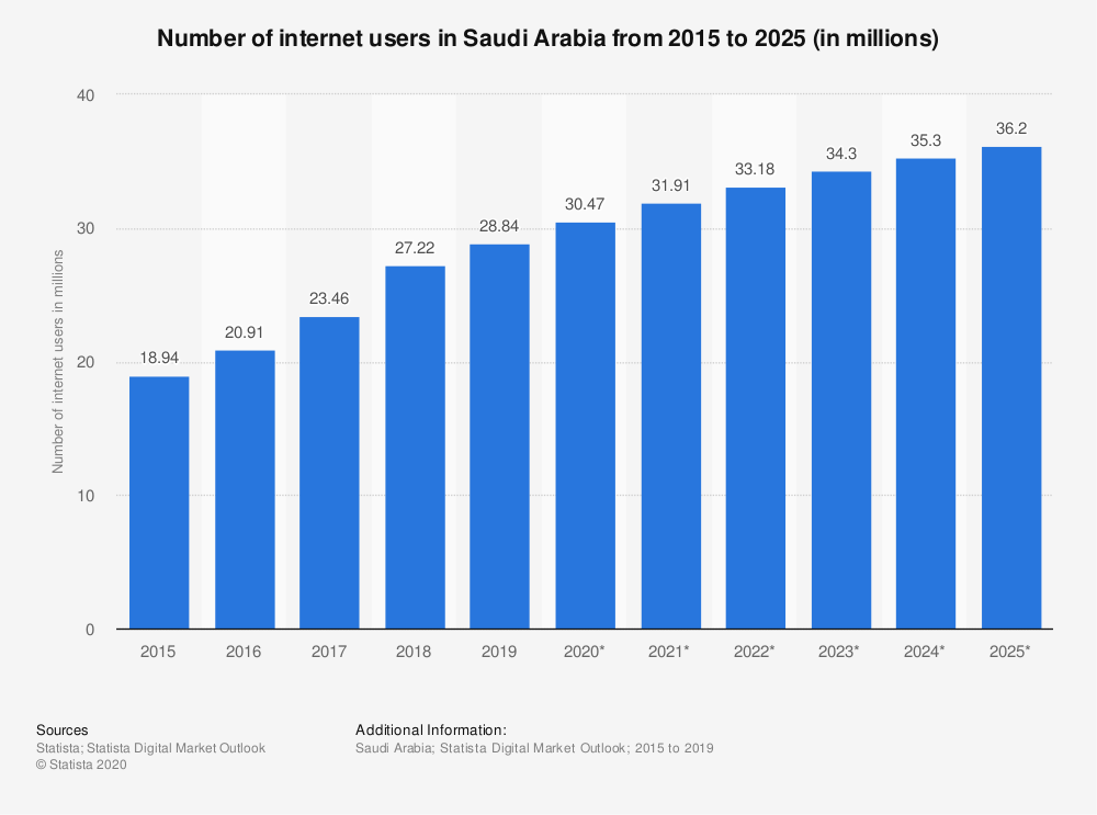 Statistic: Number of internet users in Saudi Arabia from 2015 to 2025 (in millions) | Statista