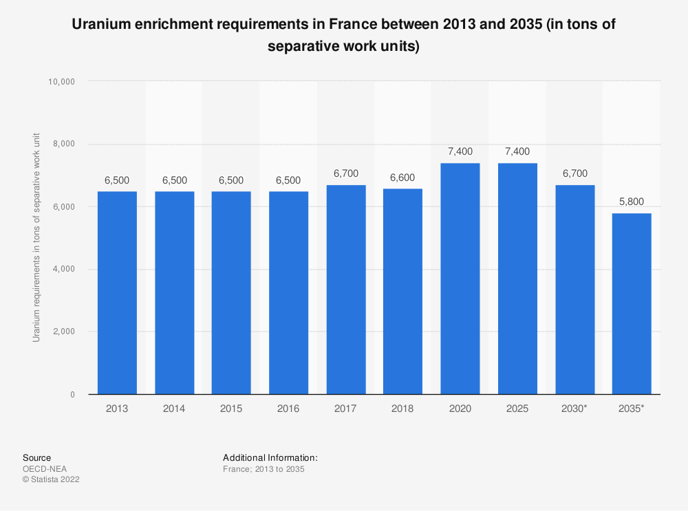Statistic: Uranium enrichment requirements in France between 2013 and 2035 (in tons of separative work units) | Statista