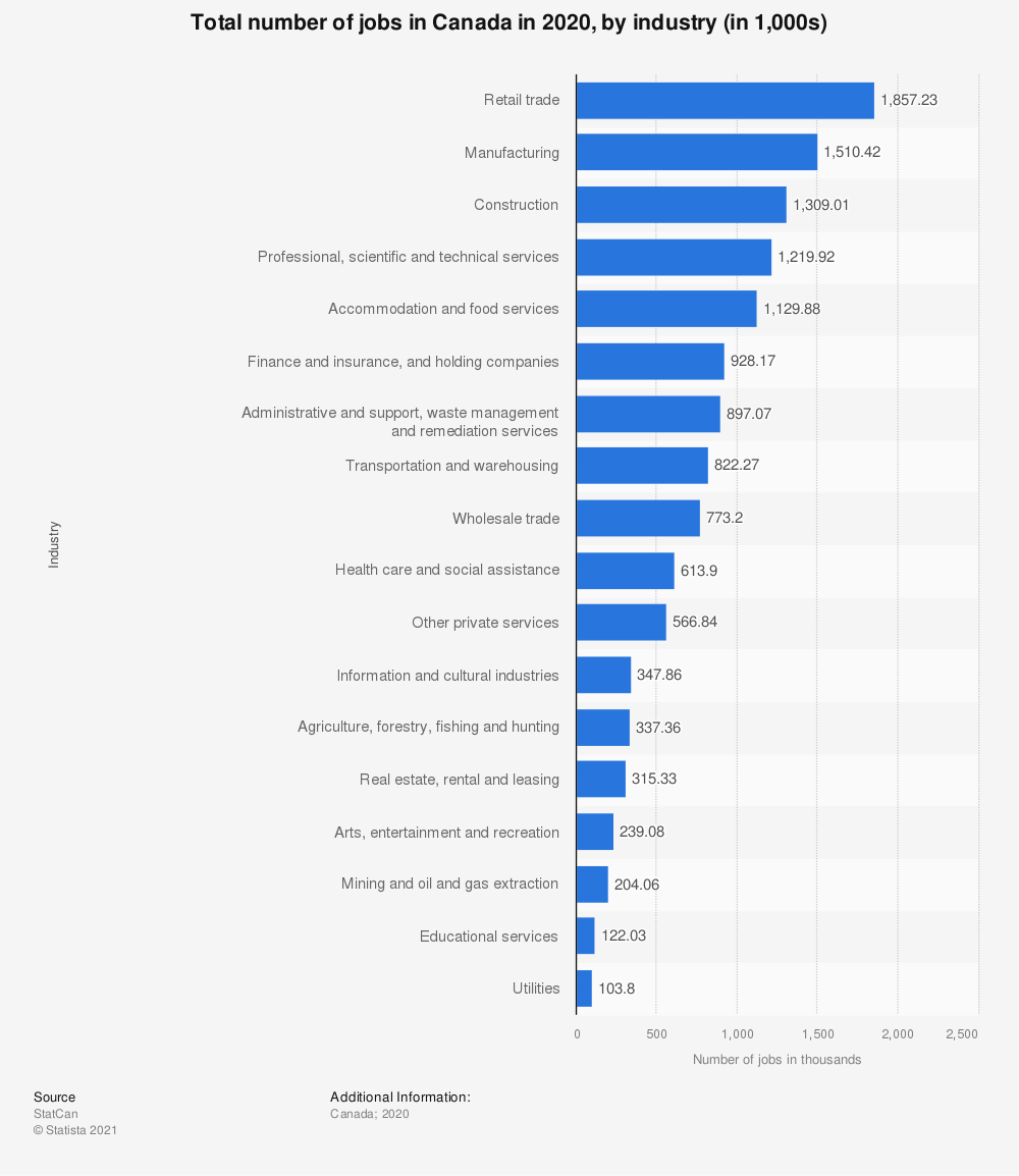 Statistic: Total number of jobs in Canada in 2018, by industry (in 1,000s) | Statista