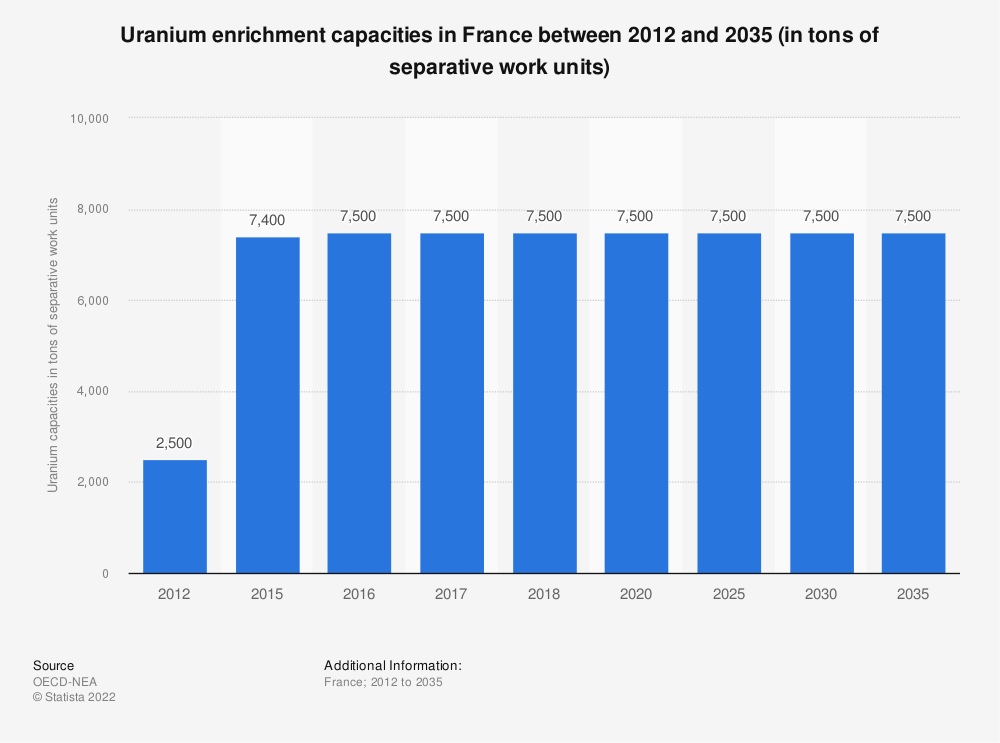 Statistic: Uranium enrichment capacities in France between 2012 and 2035, in tons of seperative work units | Statista
