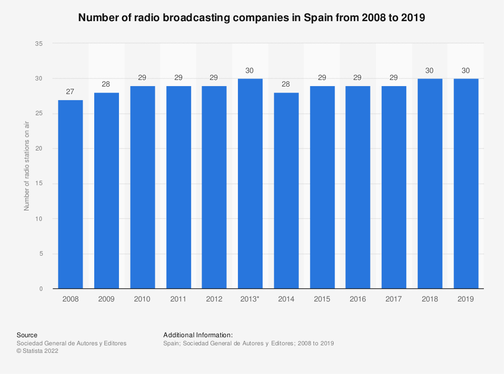 Statistic: Number of radio broadcasting companies in Spain from 2008 to 2019 | Statista