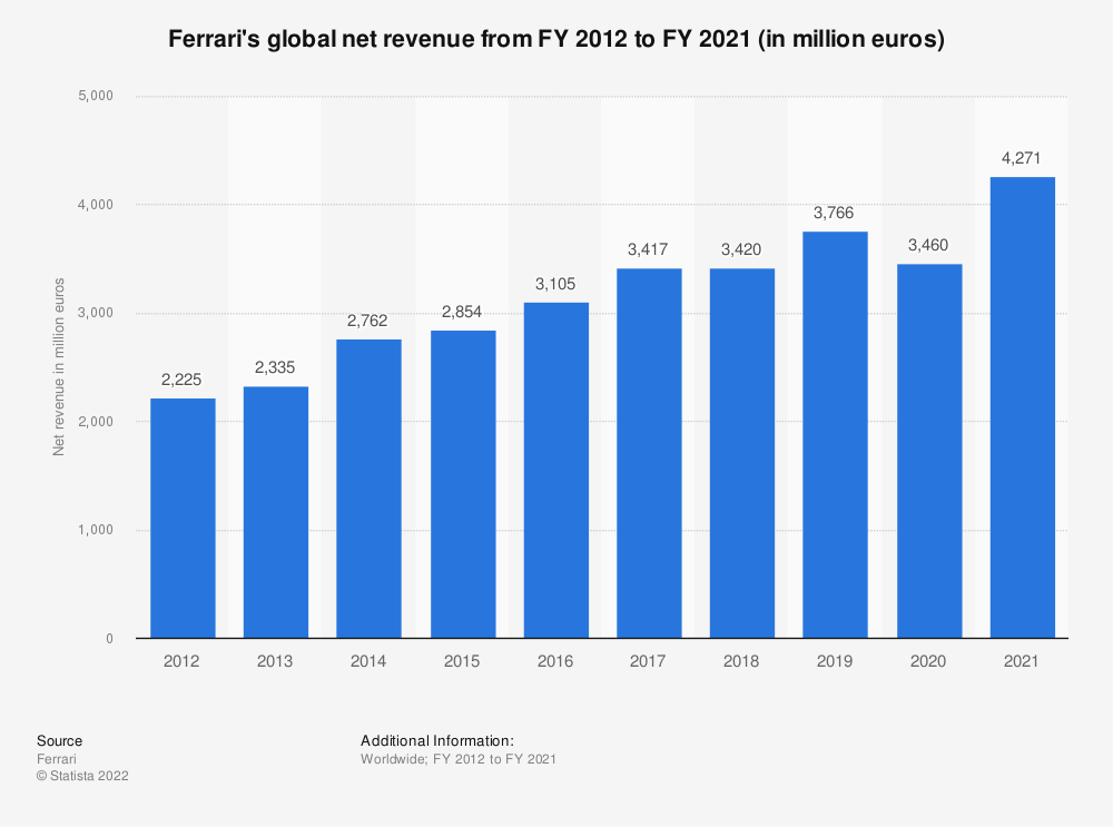 Statistic: Ferrari's global net revenue from FY 2012 to FY 2018 (in million euros) | Statista