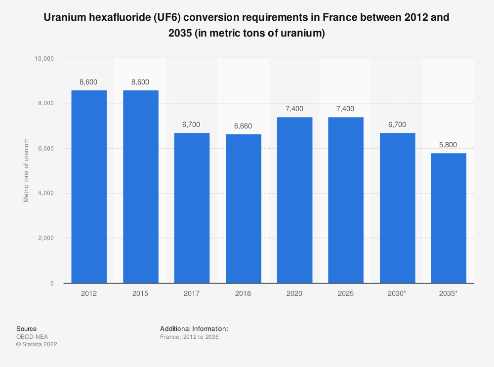 Statistic: Uranium conversion requirements in France between 2012 and 2035, in tons of uranium | Statista