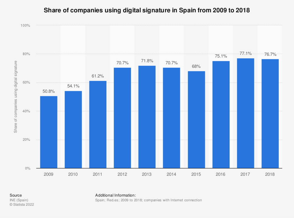 Statistic: Share of companies using digital signature in Spain from 2009 to 2017 | Statista