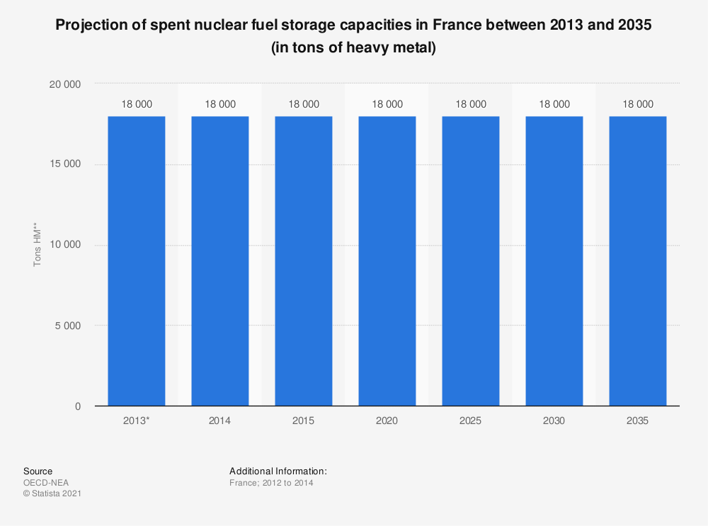 Statistic: Projection of spent nuclear fuel storage capacities in France between 2013 and 2035 (in tonnes of heavy metal) | Statista