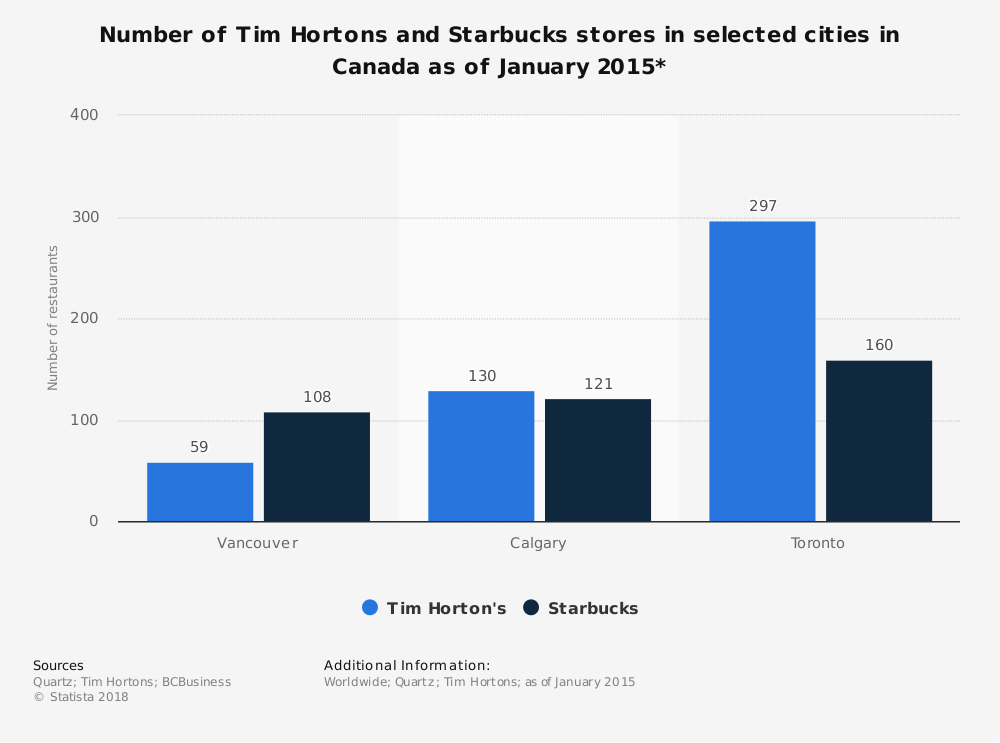 Statistic: Number of Tim Hortons and Starbucks stores in selected cities in Canada as of January 2015* | Statista