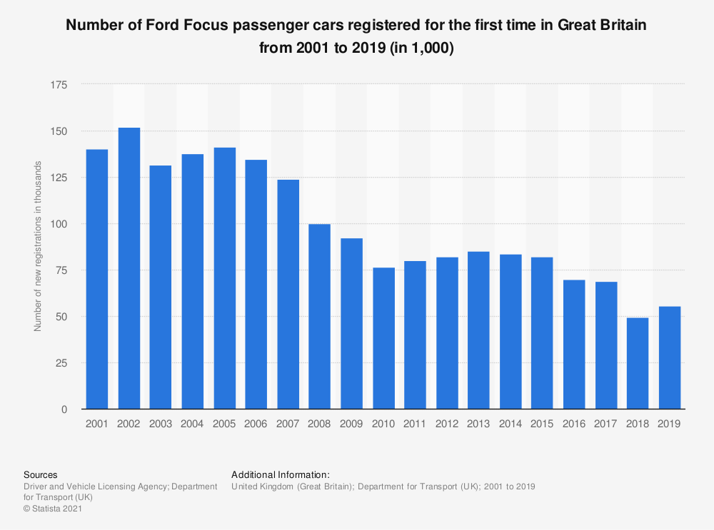 Statistic: Number of Ford Focus passenger cars registered for the first time in Great Britain from 2001 to 2018 (in 1,000) | Statista
