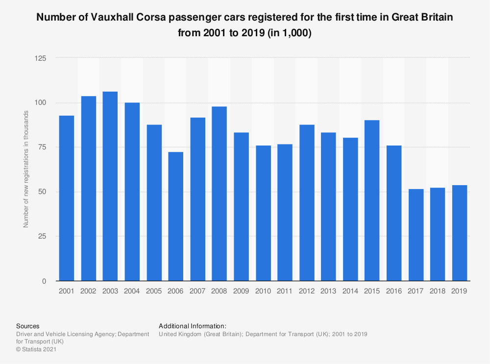 Statistic: Number of Vauxhall Corsa passenger cars registered for the first time in Great Britain from 2001 to 2015 (in 1,000) | Statista