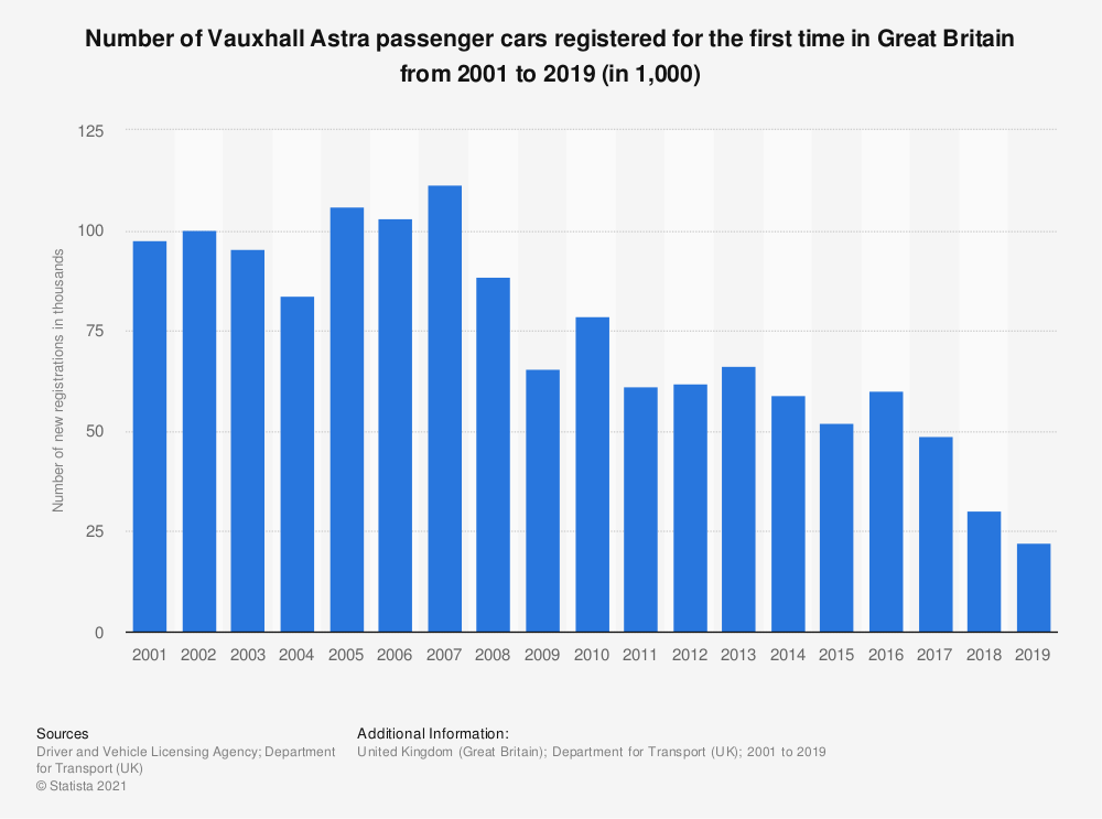 Statistic: Number of Vauxhall Astra passenger cars registered for the first time in Great Britain from 2001 to 2015 (in 1,000) | Statista