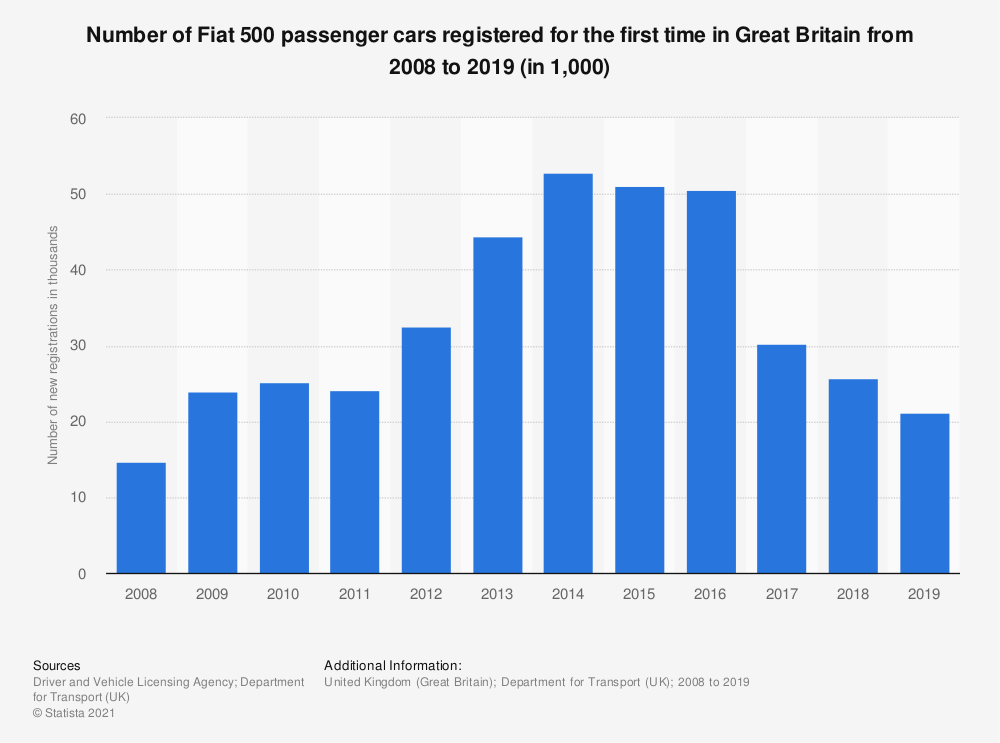 Statistic: Number of Fiat 500 passenger cars registered for the first time in Great Britain from 2008 to 2015 (in 1,000)   Statista