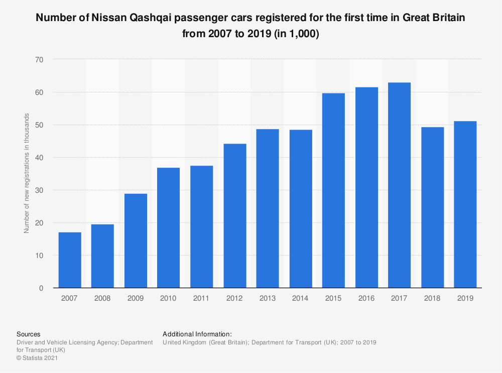Statistic: Number of Nissan Qashqai passenger cars registered for the first time in Great Britain from 2007 to 2015 (in 1,000) | Statista