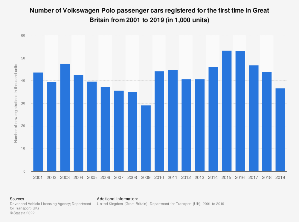 Statistic: Number of Volkswagen Polo passenger cars registered for the first time in Great Britain from 2001 to 2018 (in 1,000 units) | Statista