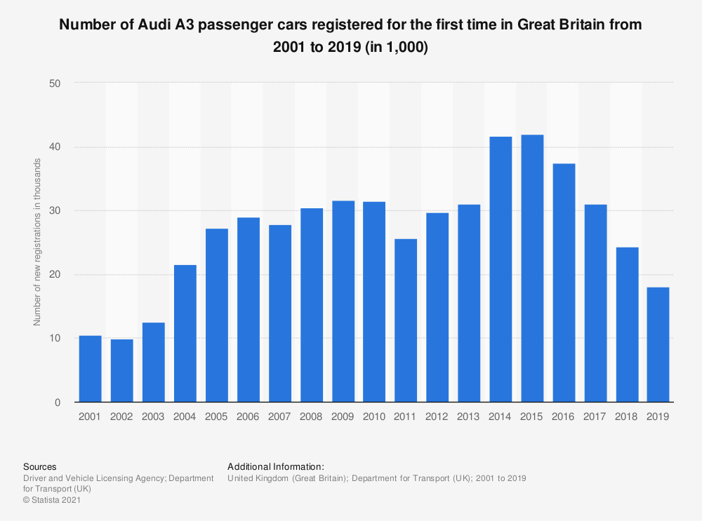 Statistic: Number of Audi A3 passenger cars registered for the first time in Great Britain from 2001 to 2018 (in 1,000) | Statista