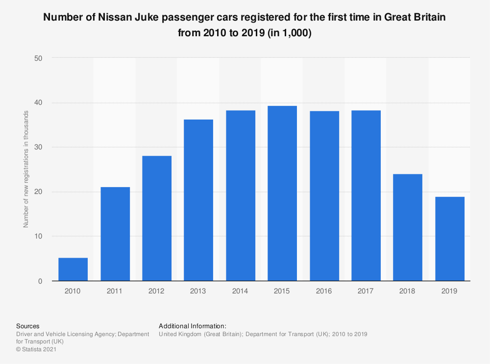Statistic: Number of Nissan Juke passenger cars registered for the first time in Great Britain from 2010 to 2019 (in 1,000) | Statista
