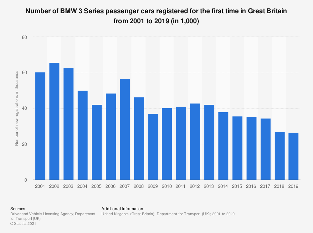 Statistic: Number of BMW 3 Series passenger cars registered for the first time in Great Britain from 2001 to 2019 (in 1,000)   Statista