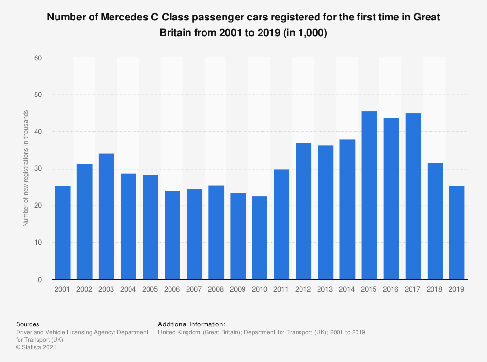 Statistic: Number of Mercedes C Class passenger cars registered for the first time in Great Britain from 2001 to 2015 (in 1,000) | Statista