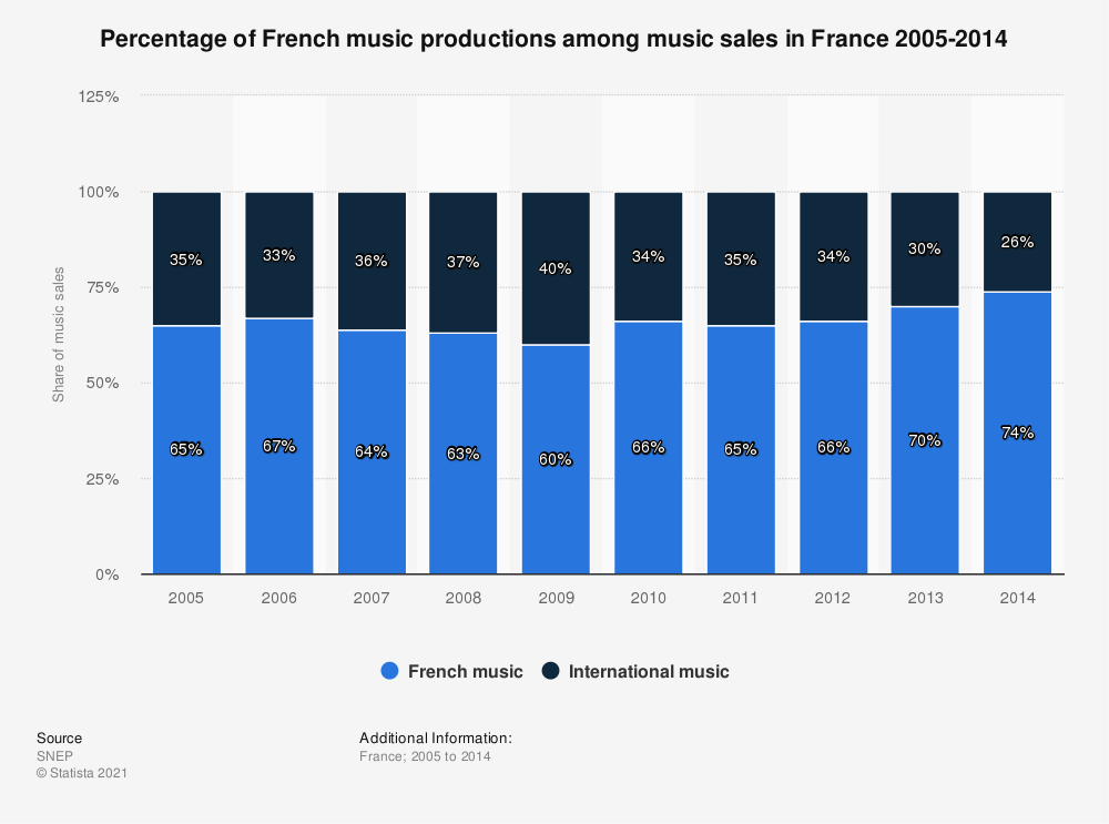 Statistic: Percentage of French music productions among music sales in France 2005-2014   Statista