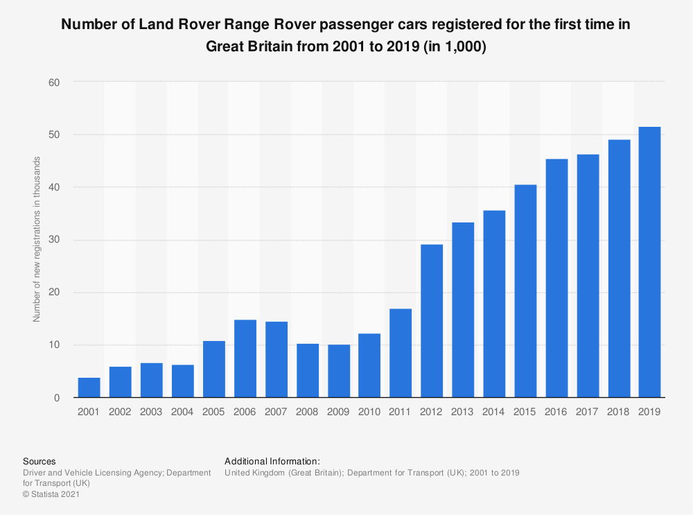 Statistic: Number of Land Rover Range Rover passenger cars registered for the first time in Great Britain from 2001 to 2015 (in 1,000) | Statista
