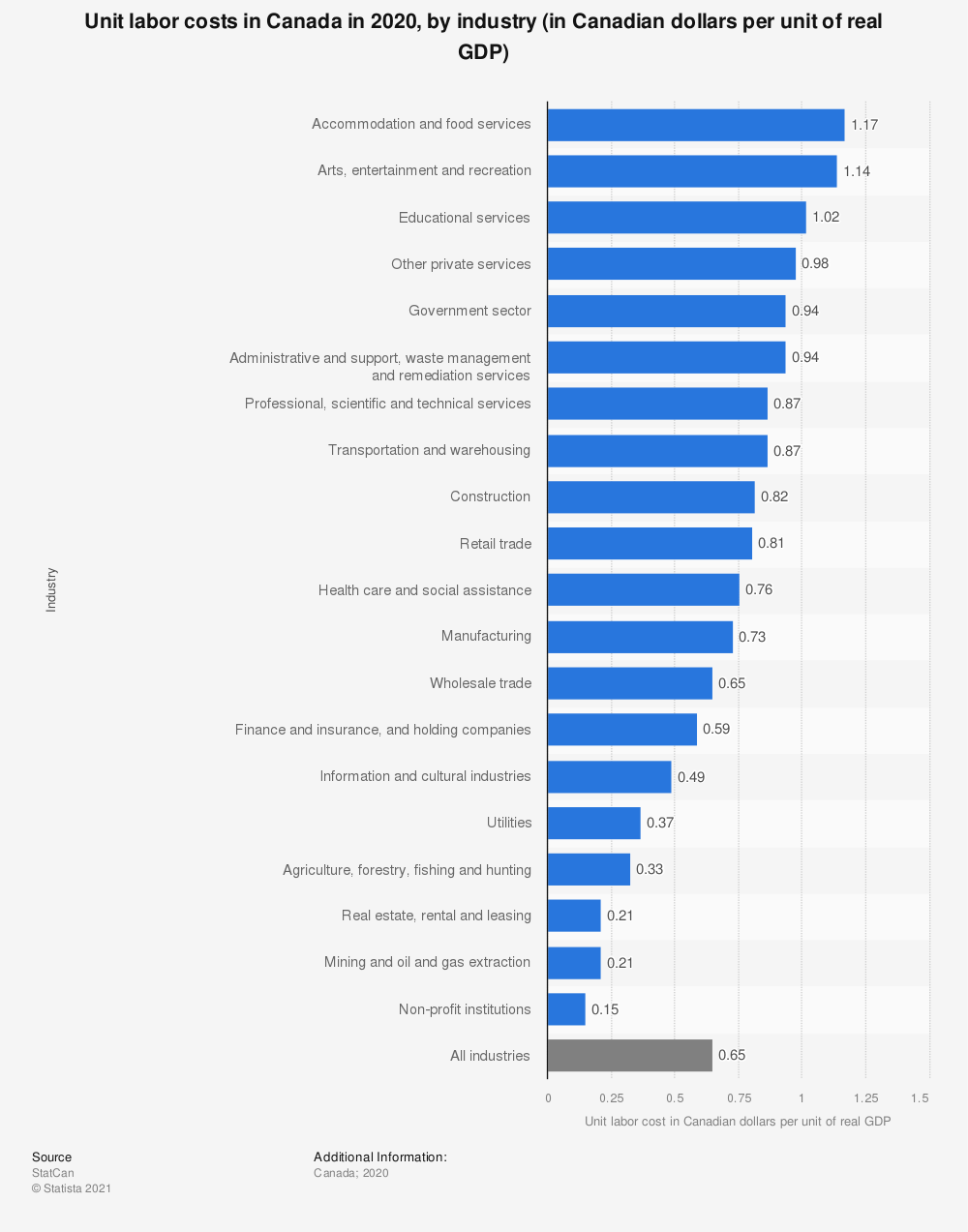 Statistic: Unit labor costs in Canada in 2018, by industry (in Canadian dollars per unit of real GDP) | Statista