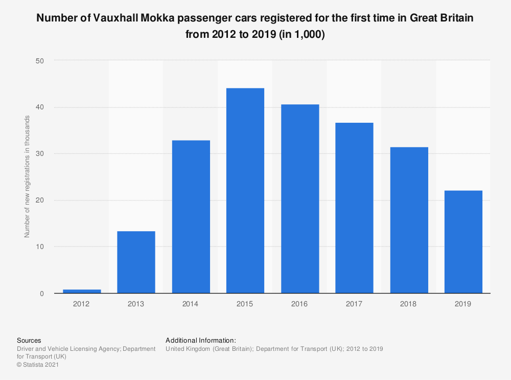 Statistic: Number of Vauxhall Mokka passenger cars registered for the first time in Great Britain from 2012 to 2015 (in 1,000) | Statista