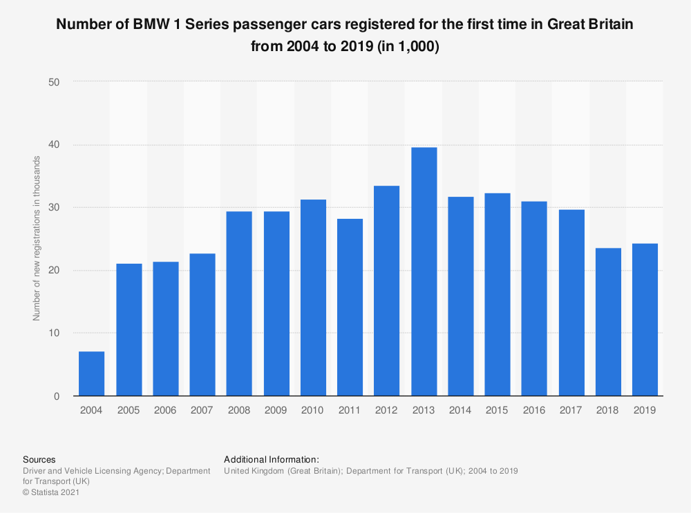 Statistic: Number of BMW 1 Series passenger cars registered for the first time in Great Britain from 2004 to 2019 (in 1,000) | Statista