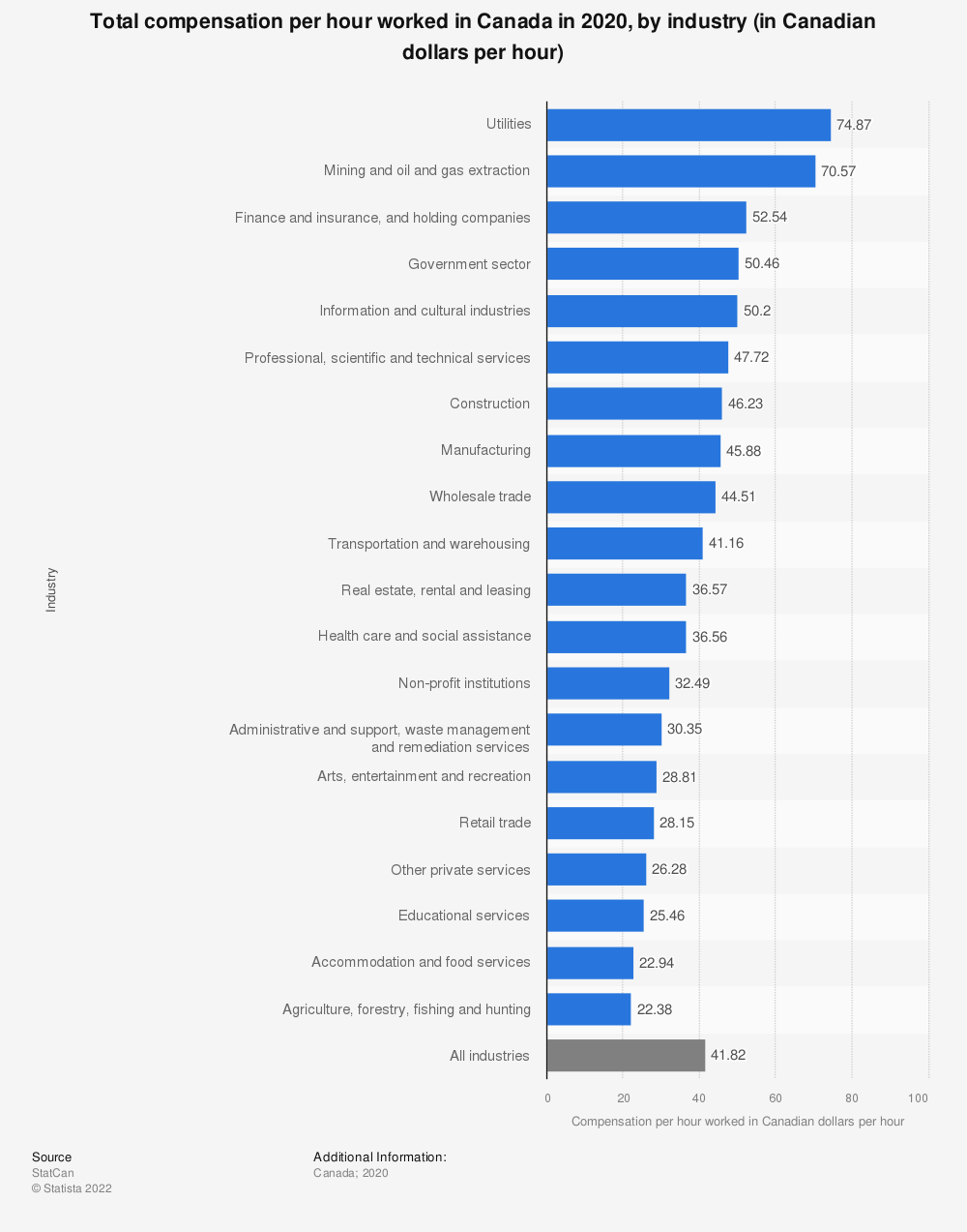 Statistic: Total compensation per hour worked in Canada in 2018, by industry (in Canadian dollars per hour) | Statista