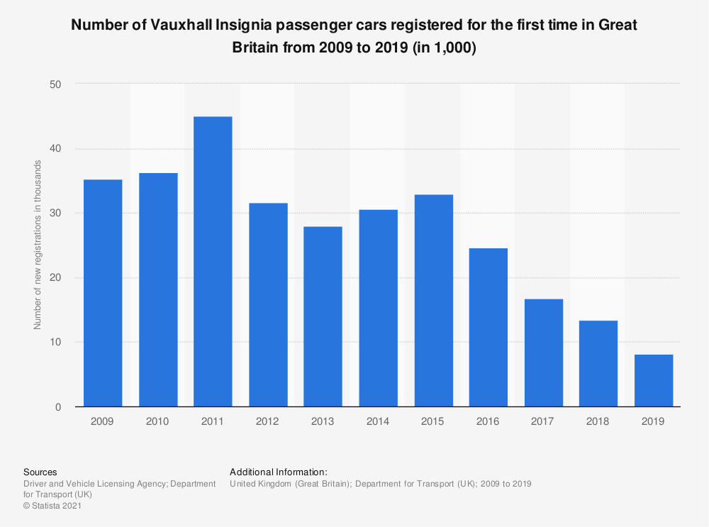 Statistic: Number of Vauxhall Insignia passenger cars registered for the first time in Great Britain from 2009 to 2019 (in 1,000) | Statista