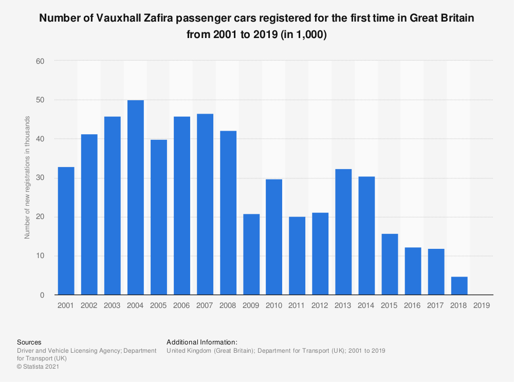 Statistic: Number of Vauxhall Zafira passenger cars registered for the first time in Great Britain from 2001 to 2014 (in 1,000) | Statista