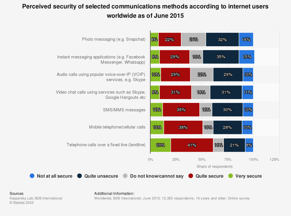 Statistic: Perceived security of selected communications methods according to internet users worldwide as of June 2015 | Statista