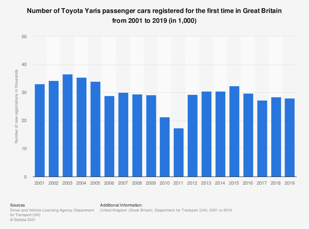 Statistic: Number of Toyota Yaris passenger cars registered for the first time in Great Britain from 2001 to 2019 (in 1,000) | Statista