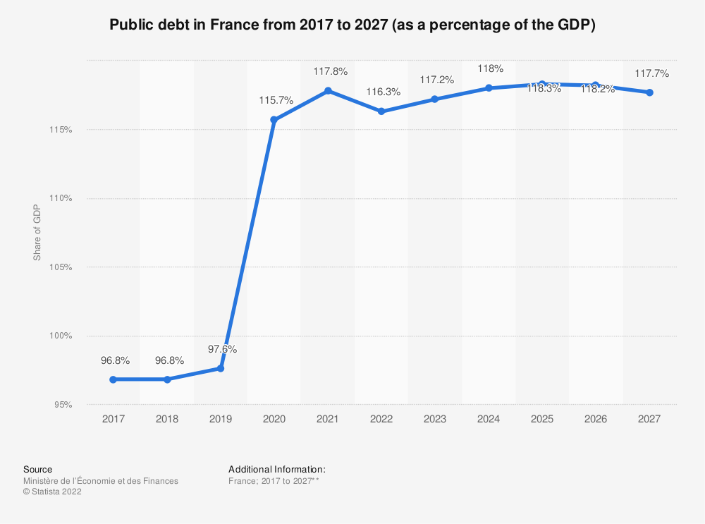 Statistic: Public debt in France from 2017 to 2022 (as a percentage of the GDP) | Statista