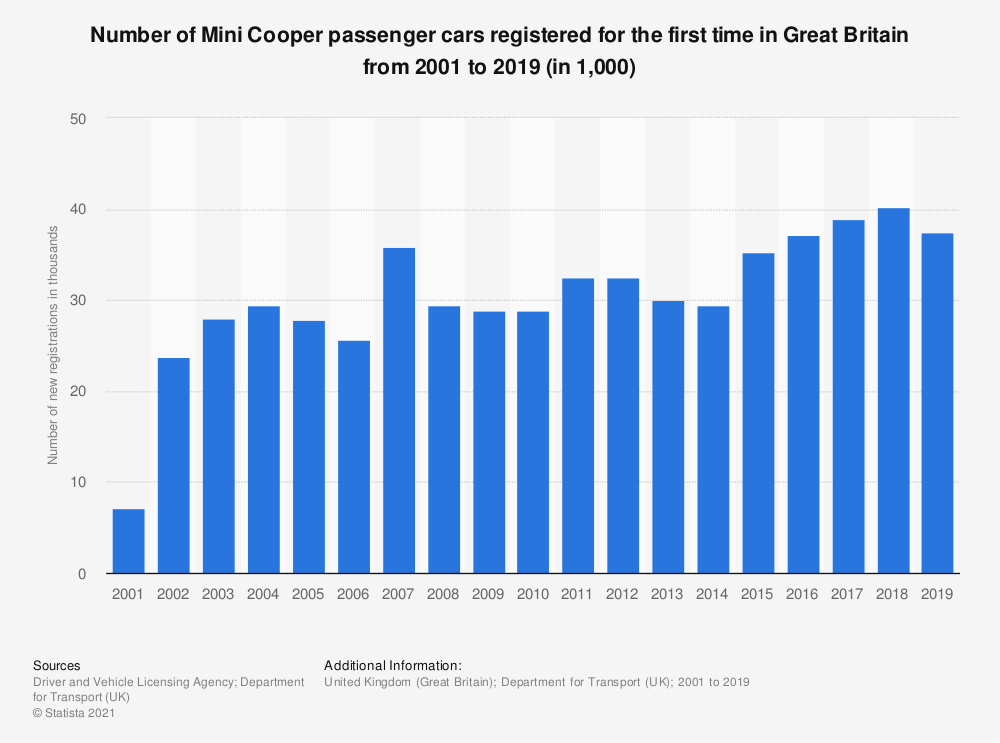 Statistic: Number of Mini Cooper passenger cars registered for the first time in Great Britain from 2001 to 2019 (in 1,000) | Statista