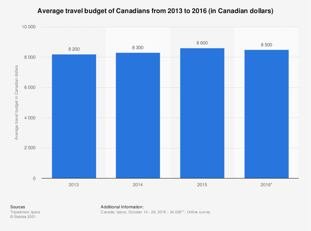 Statistic: Average travel budget of Canadians from 2013 to 2016 (in Canadian dollars) | Statista