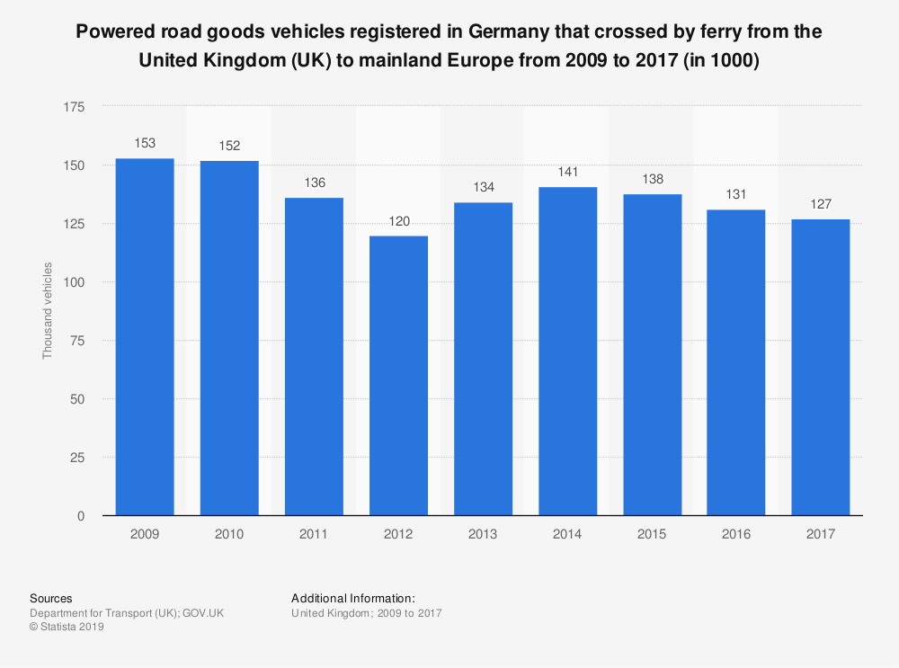 Statistic: Powered road goods vehicles registered in Germany that crossed by ferry from the United Kingdom (UK) to mainland Europe from 2009 to 2017 (in 1000) | Statista