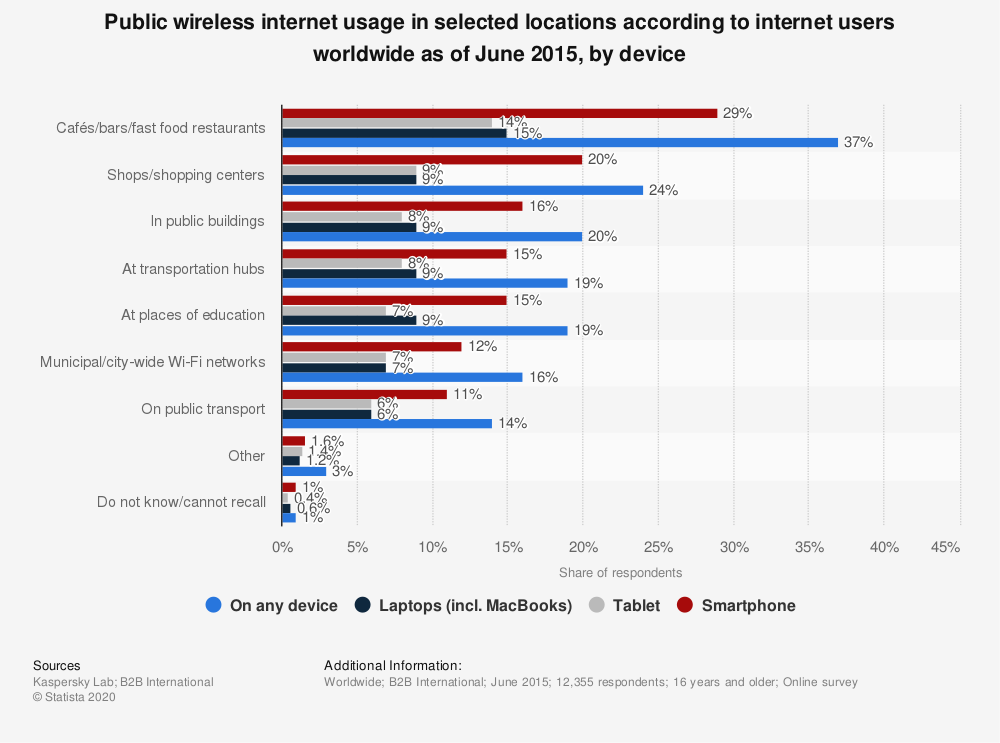Statistic: Public wireless internet usage in selected locations according to internet users worldwide as of June 2015, by device  | Statista