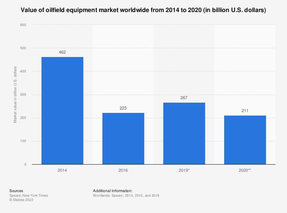 Statistic: Value of oilfield equipment market worldwide from 2014 to 2020 (in billion U.S. dollars) | Statista