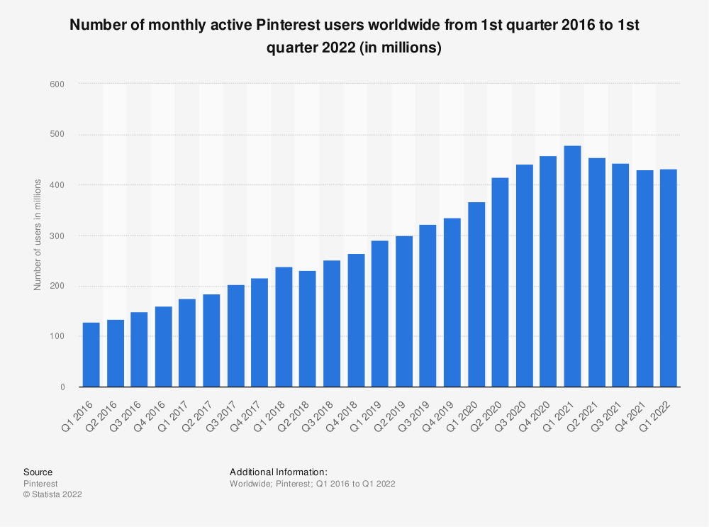 Statistic: Number of monthly active Pinterest users from September 2015 to September 2018 (in millions) | Statista